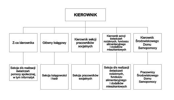 Schemat MGOPS